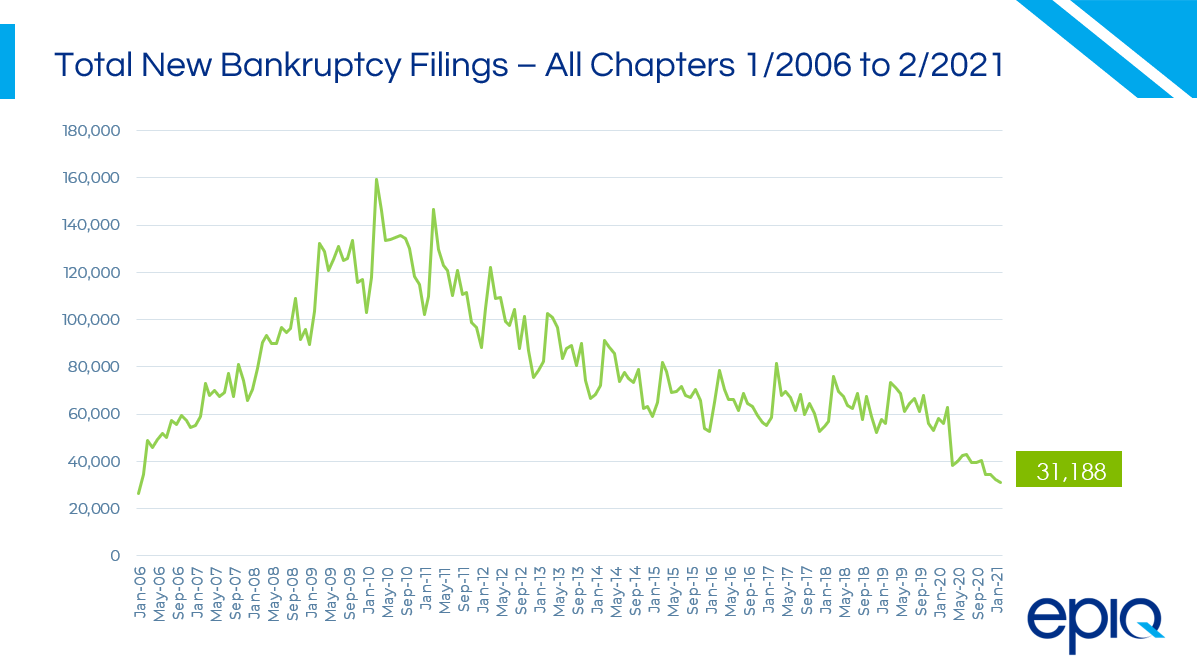 Total BK Filings All Chapters 02-21