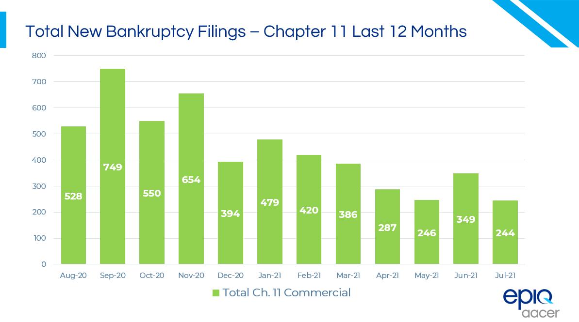 Total Chap 11 Last 12 Months