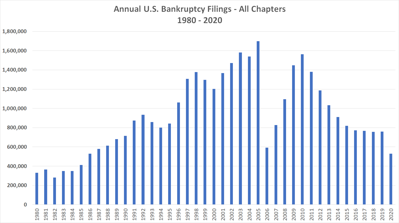 epiq-aacer-annual-bk-filings-1980-to-2020