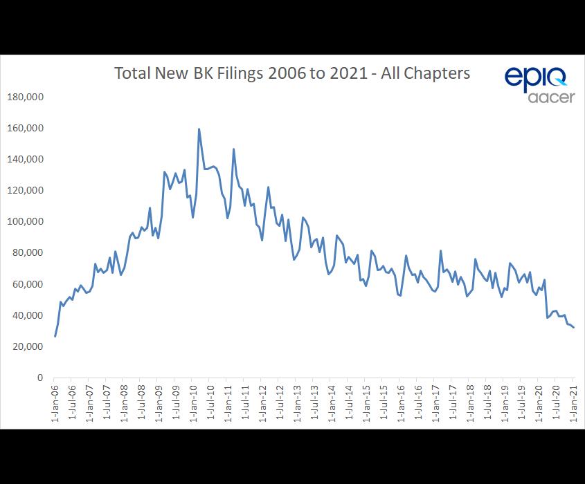 epiq-aacer-bk-filings-2006-to-2021